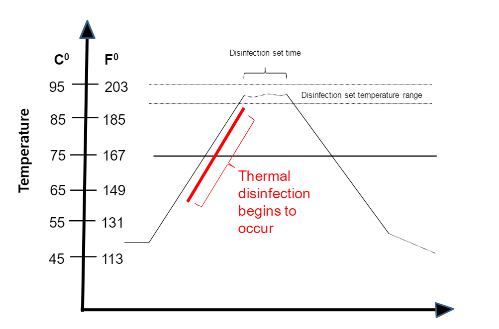 Understanding Thermal Disinfection Using A0