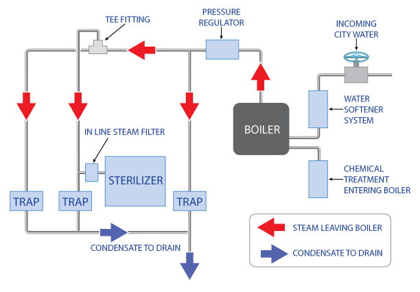 Image Result For Steam Boiler Schematic Diagram